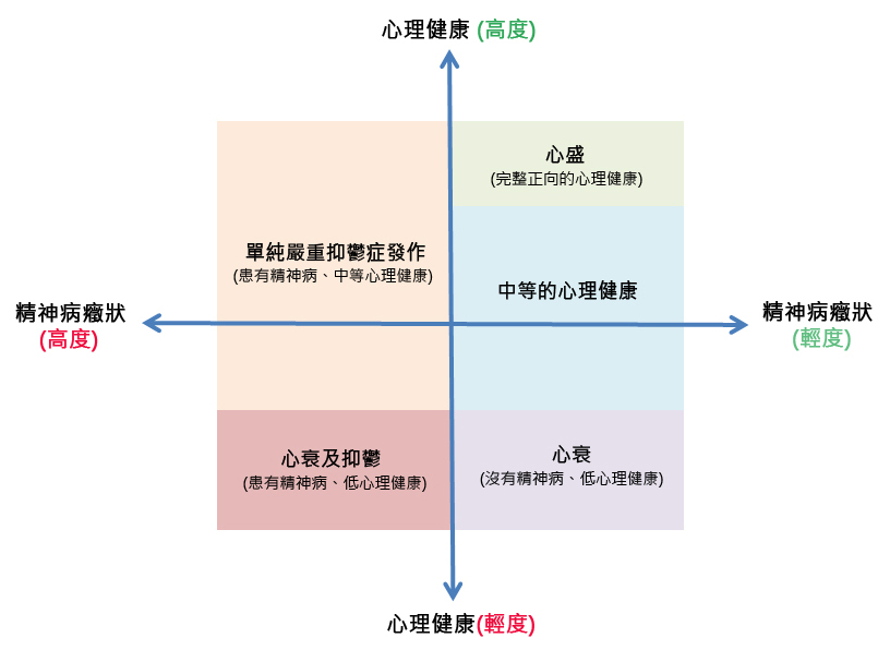 wellbeing model Chinese